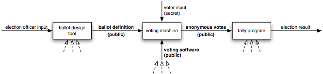 electronic voting machine use case diagram High, it is still interesting to design e-voting system and see where and why these  risks come up  figure 1: uml static structure diagram sample prepare.